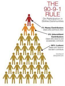 de 1-9-90 regel bij online communities