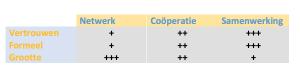 netwerk vs cooperatie vs samenwerking