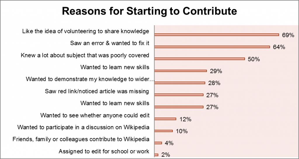 Movitaties van nieuwkomers bij Wikipedia